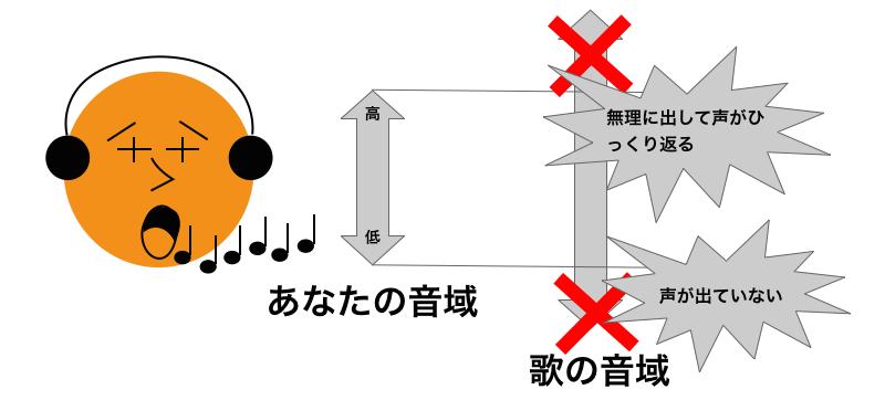 音域が狭い