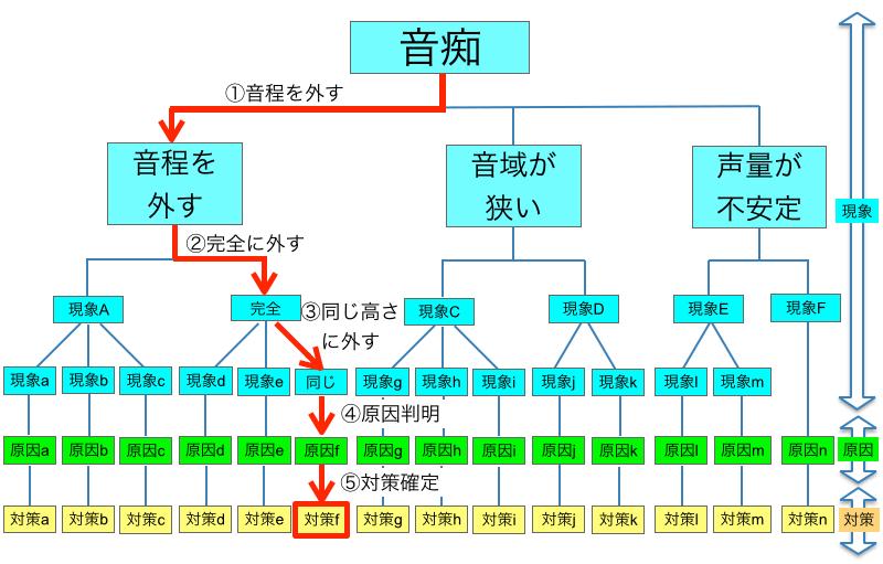ロジカル・シンギングLandingPage6(wordpress_全面刷新版).017