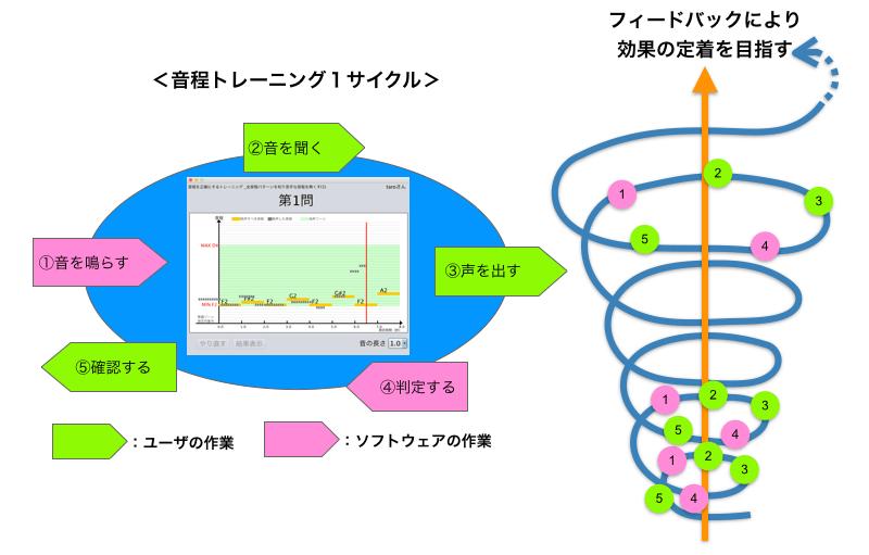 ロジカル・シンギングLandingPage6(wordpress_全面刷新版).020
