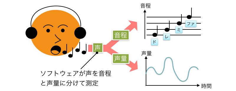 ロジカル・シンギングLandingPage6(wordpress_全面刷新版).039