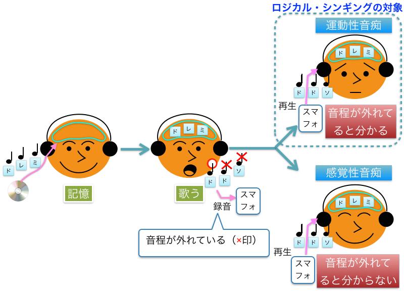hanteiロジカル・シンギングLandingPage6(wordpress_全面刷新版).001