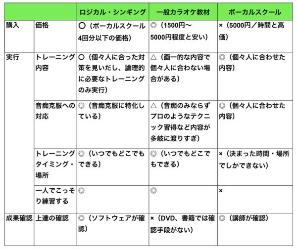 onhi_hikaku